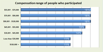 Outdoor Industry Employment Survey Results!